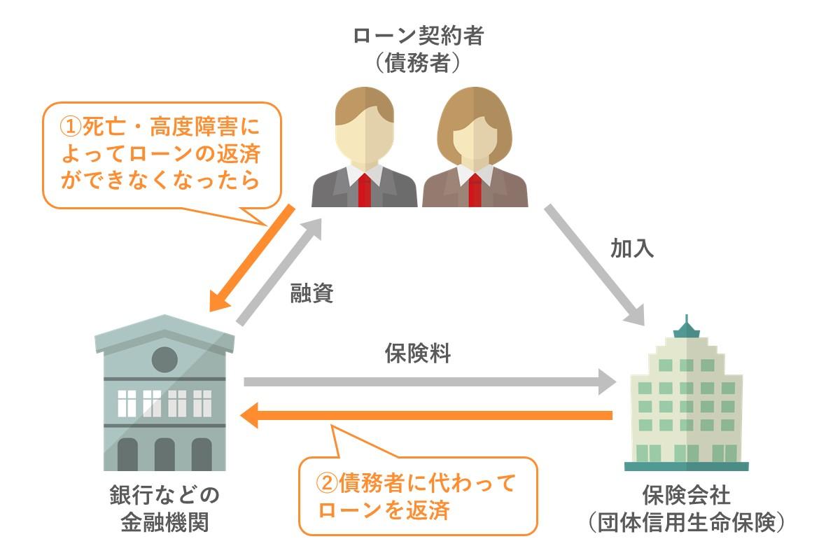 団体信用生命保険(団信)の仕組み